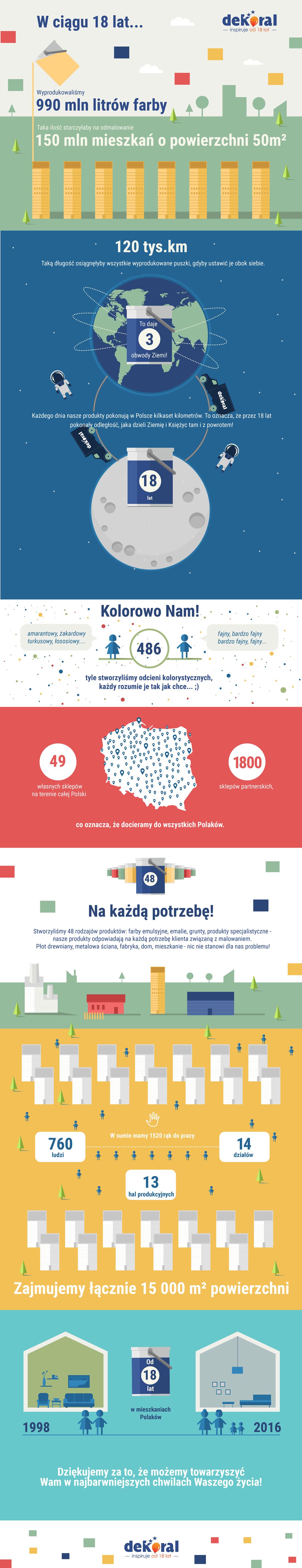 18-te-urodziny-dekoral-farby-infografika